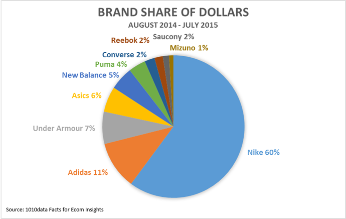 b9a8810c698820 ... Adidas is firmly entrenched as the  2 brand online. Even more  surprising—Adidas is gaining share online. Below is an online market share  ...